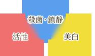 美容機器専用に開発された特殊なLEDの穏やかな光で、お肌にダメージを与えることなく効果を発揮します。 ニキビの予防と改善、脂浮き、肌のほてりの鎮静に有効と言われているLEDの波長を使用しています。■青色LED…殺菌・鎮静 ■赤色LED…活性 ■黄色LED…美白